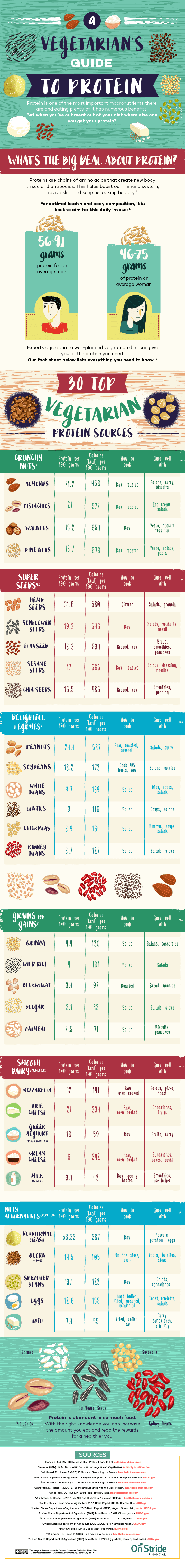 A-vegetarians-guide-to-protein
