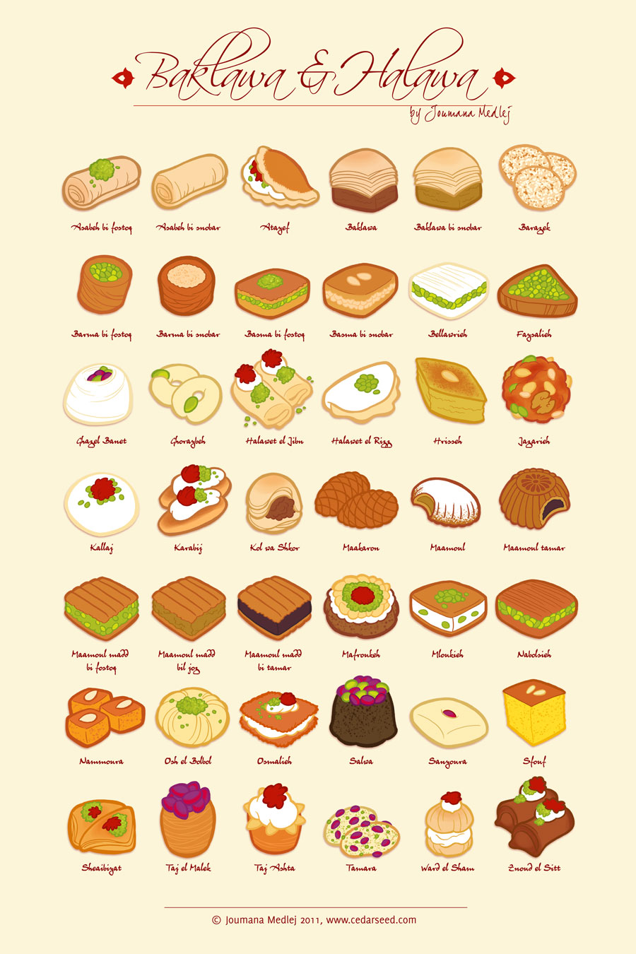 Do you know the different baklava choices by name - Different types of cuisines in the world ...