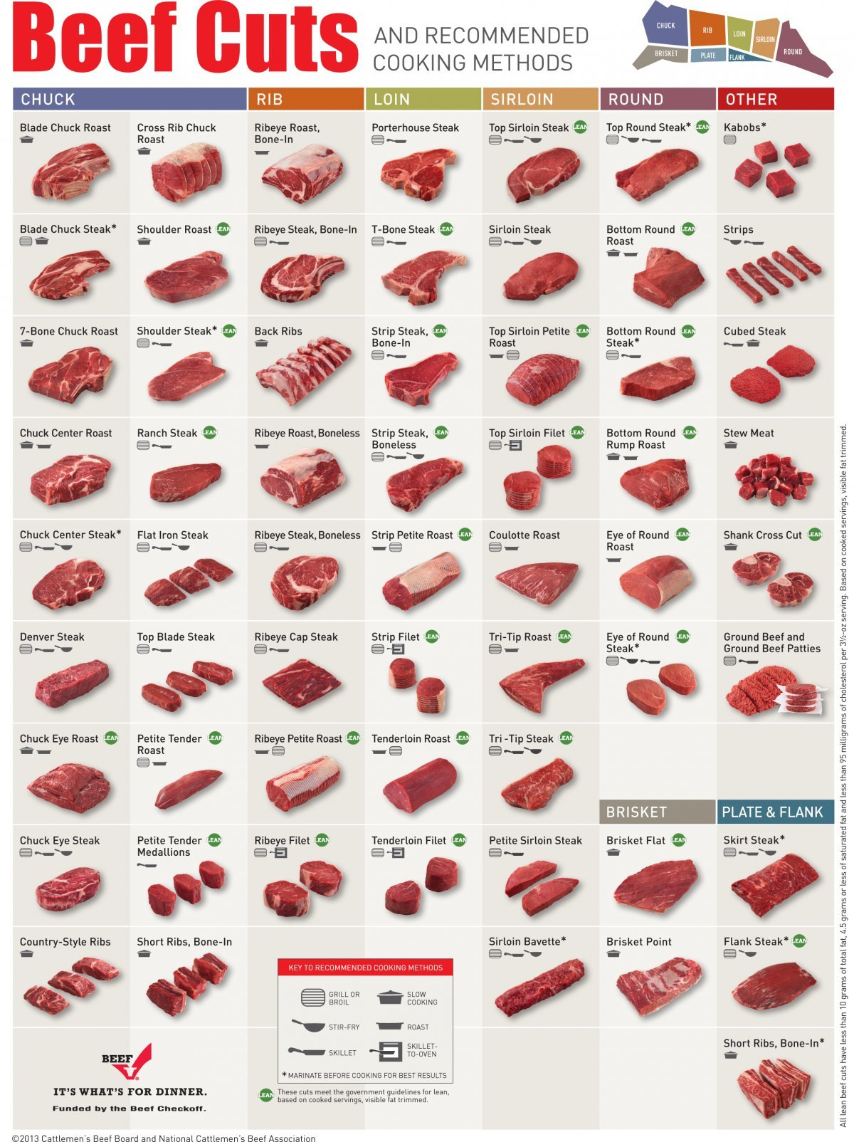 Main-Best-Way-To-Cook-Every-Cut-Of-Beef-Food