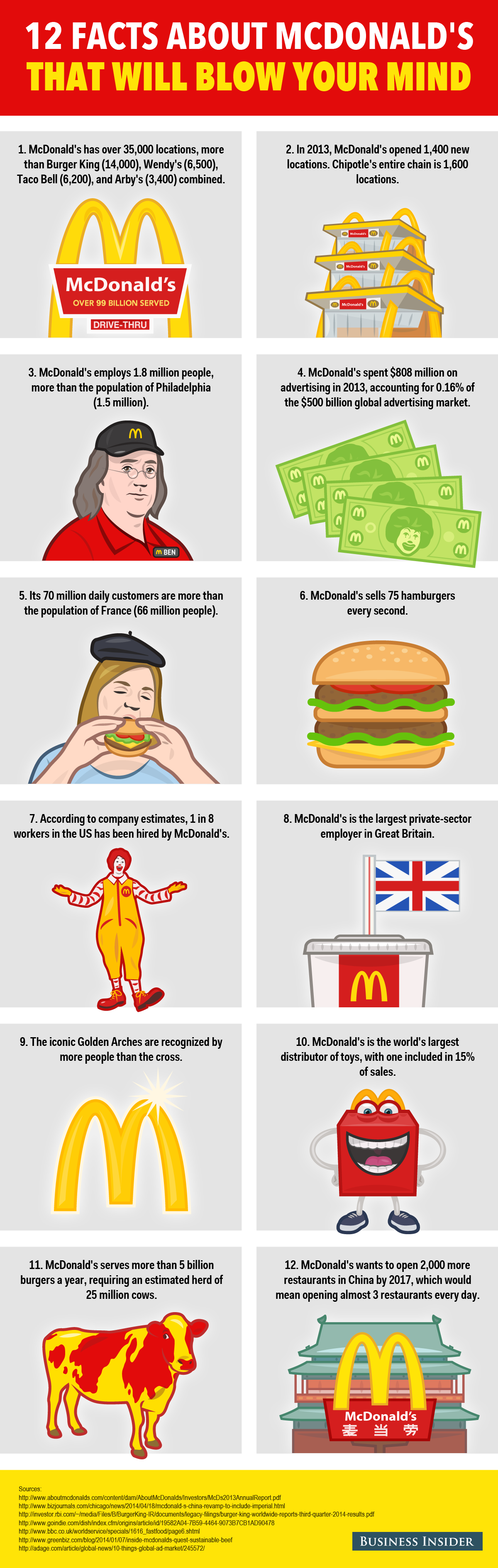 globalization of mcdonalds
