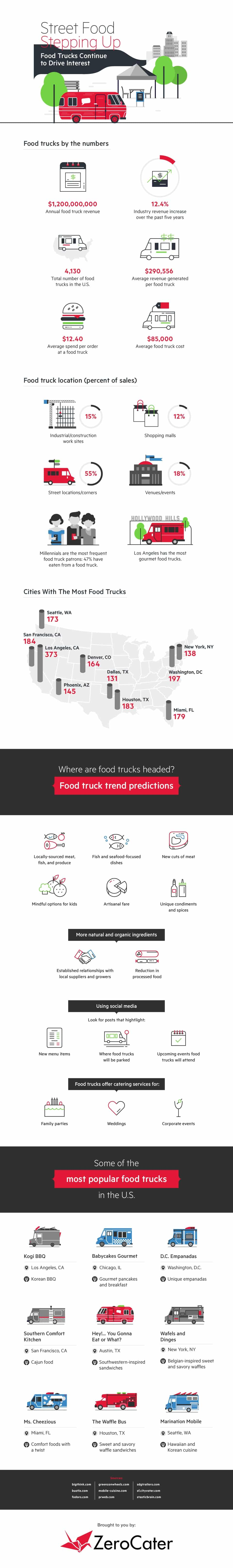 street-food-stepping-up-food-trucks-continue-to-drive-interest-infographics