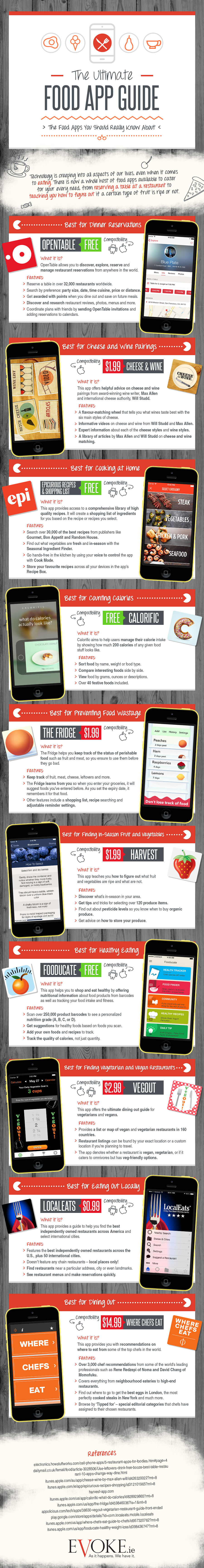 Food-App-Guide-Infographic