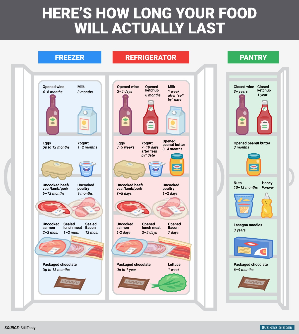 how basics codes and dates mre shelf of date by to packing read best blogs life freshness usa mres news