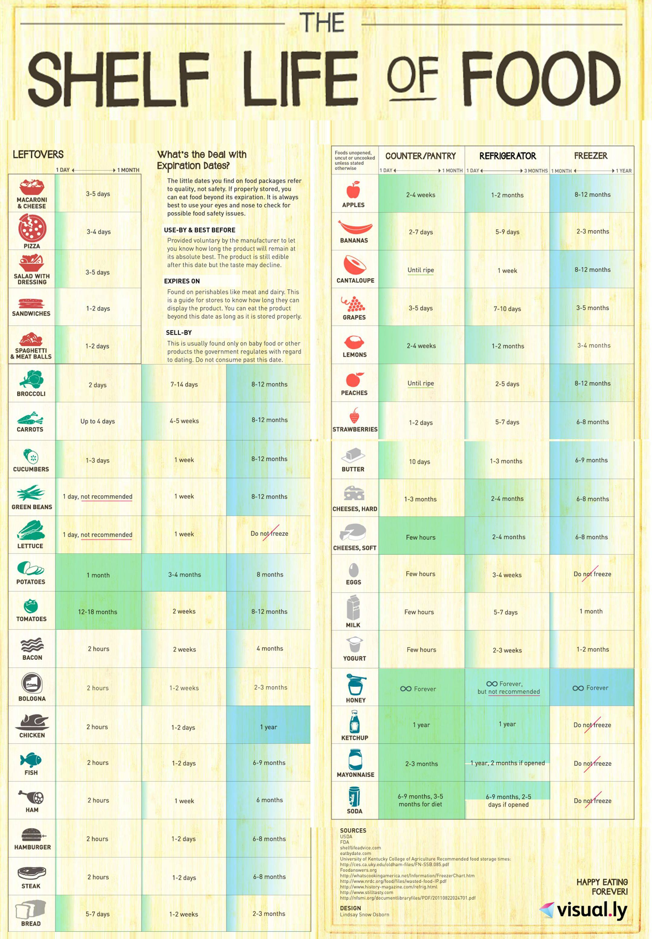 Infograph What S The Real Lifetime Of Foods At Home