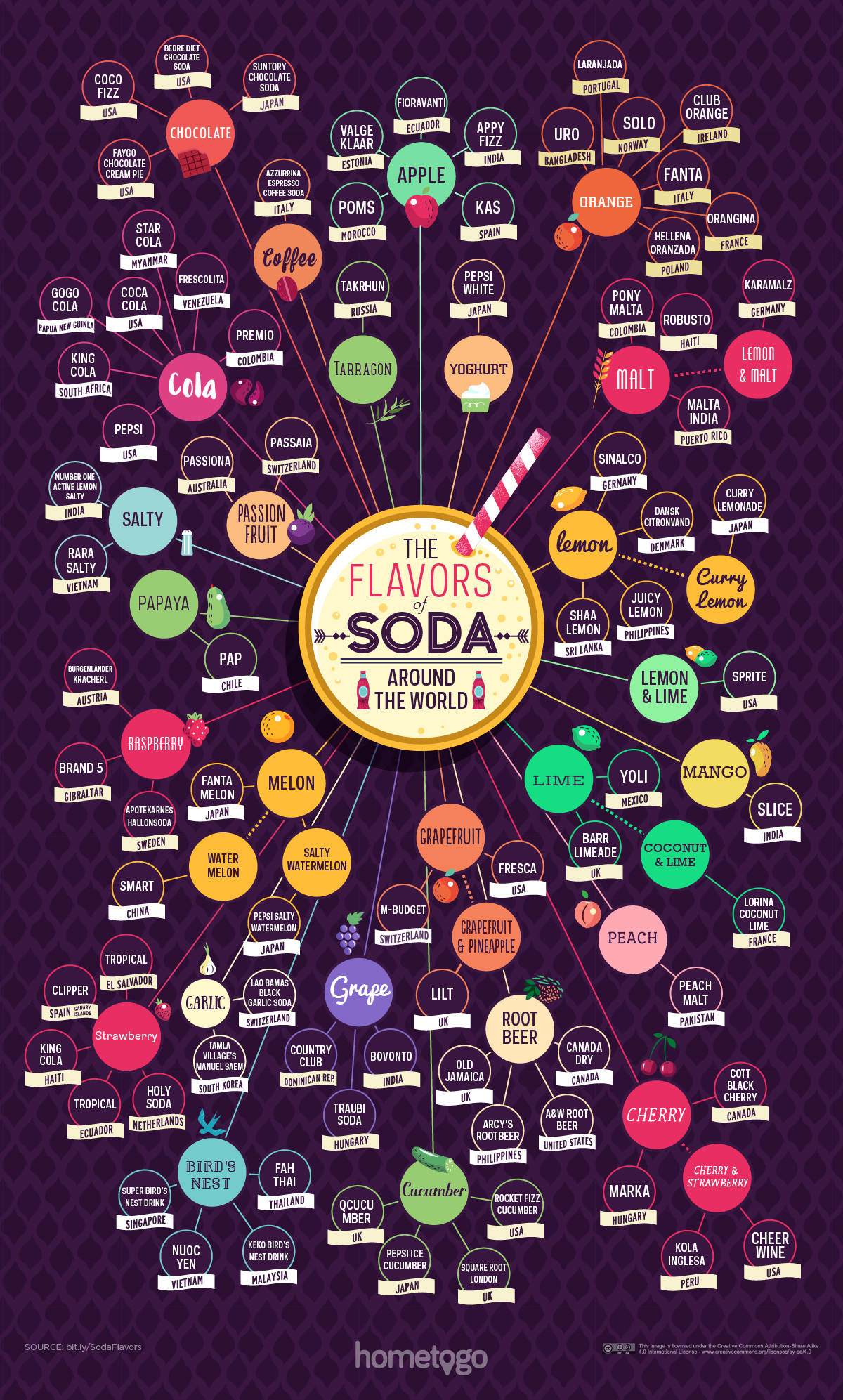 Taxonomy-of-Soda-Drinks-Around-the-World