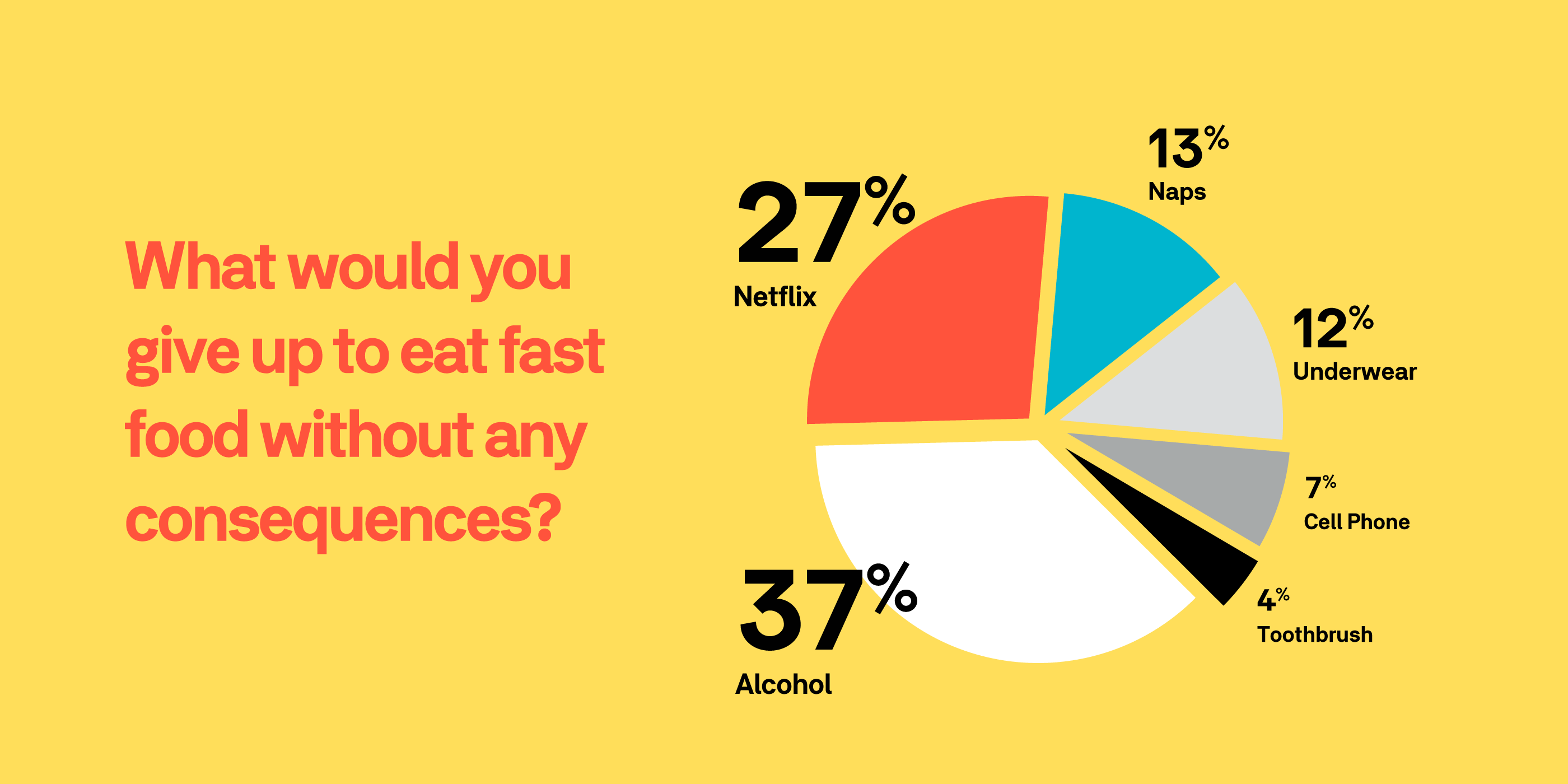 give-up-for-fast-food-chart
