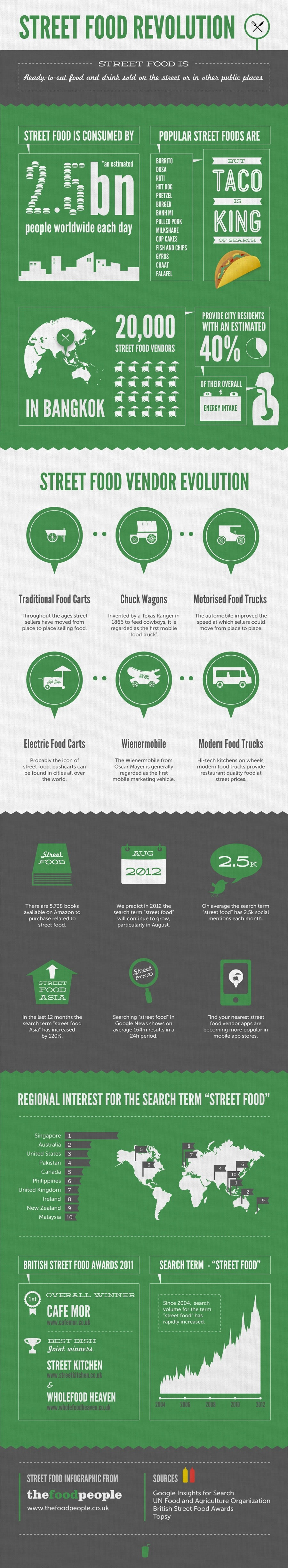 street-food-infographic-900x4905