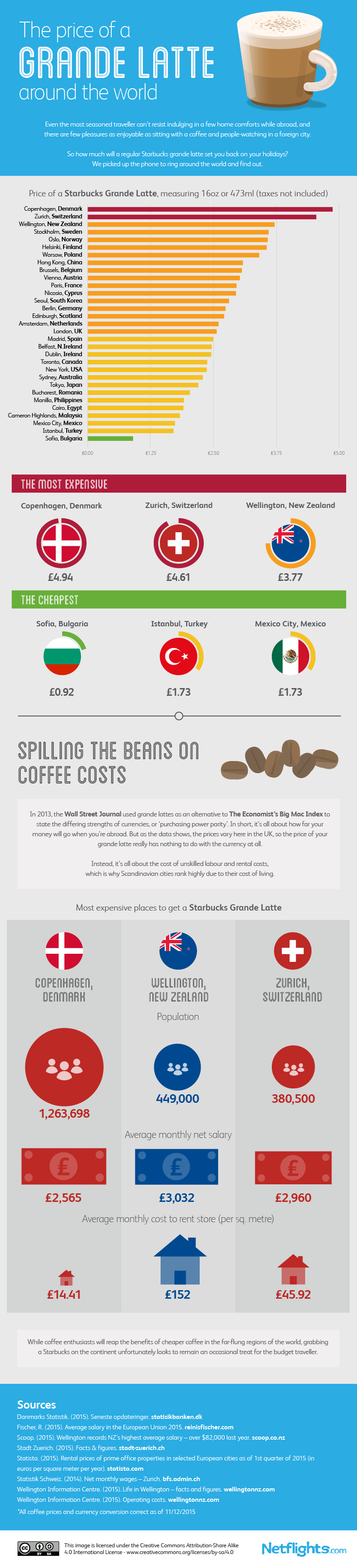 the-price-of-grande-latte-around-the-world