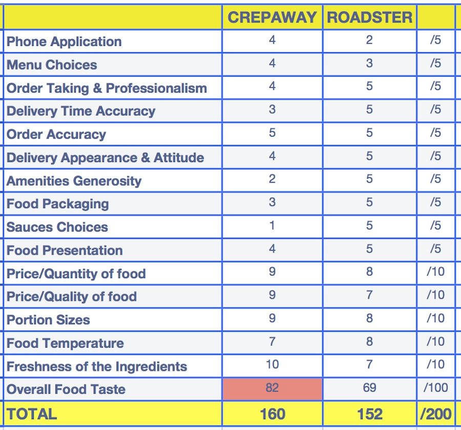 Roadster vs. Crepaway September 2013